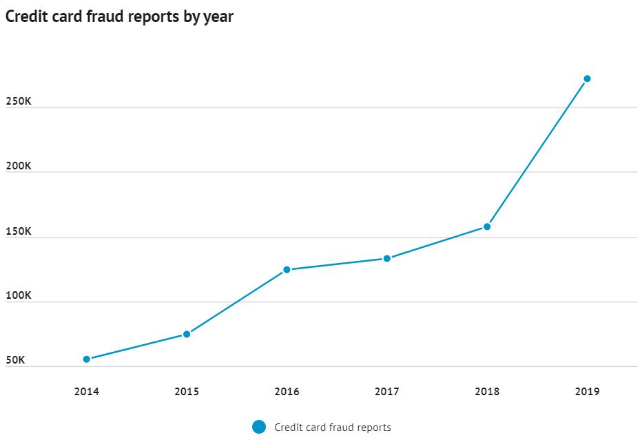 Hacking, Statistics, Data Loss, Fraud